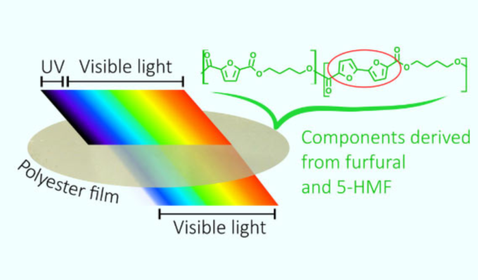 新透明生物塑膠薄膜能阻擋紫外線 (圖片:sci-news)