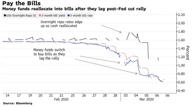 隔夜指數交換 (OIS) 利率、3 個月短債殖利率與回購 (Repo) 市場利率波動圖 (圖: Bloomberg)