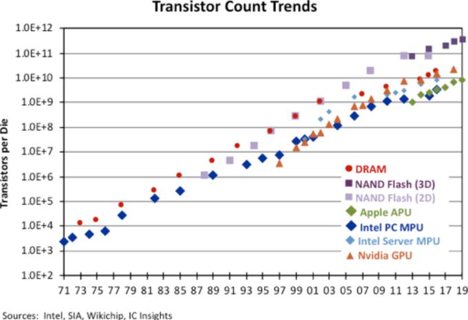過去 50 年,DRAM、微處理器等電晶體數量遵循摩爾定律 (圖片:IC Insights)