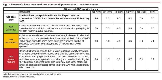 不同情況下對中國 GDP 影響 (圖表取自 Zero Hedge)