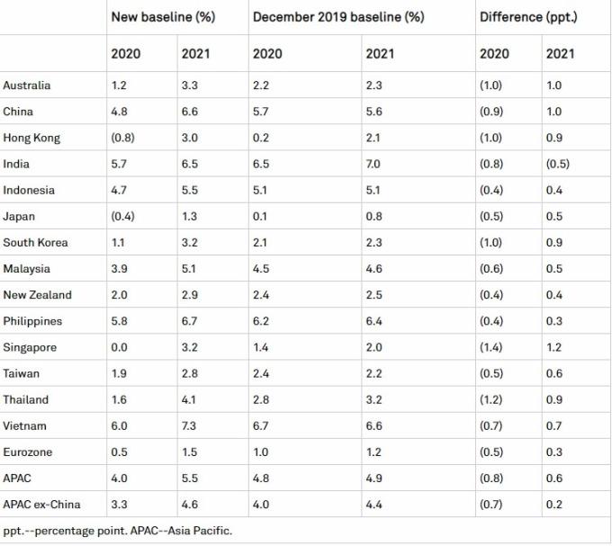 標普全球最新預測。(來源:標普全球報告)