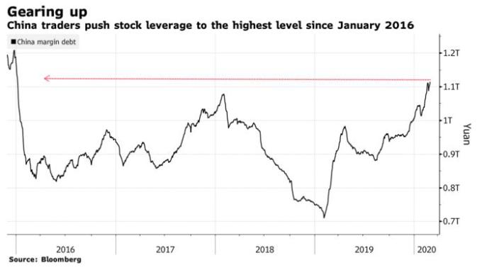 陸股 2016 年以來槓桿比率走勢圖 (圖 : Bloomberg)