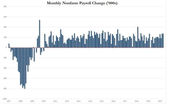 美國新增非農就業人口(圖:Zero Hedge)