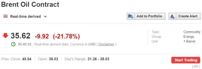資料來源: investing.com, 布蘭特油價大跌 22%