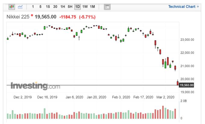 日經225指數走勢日線圖 (圖片來源:Investing.com)