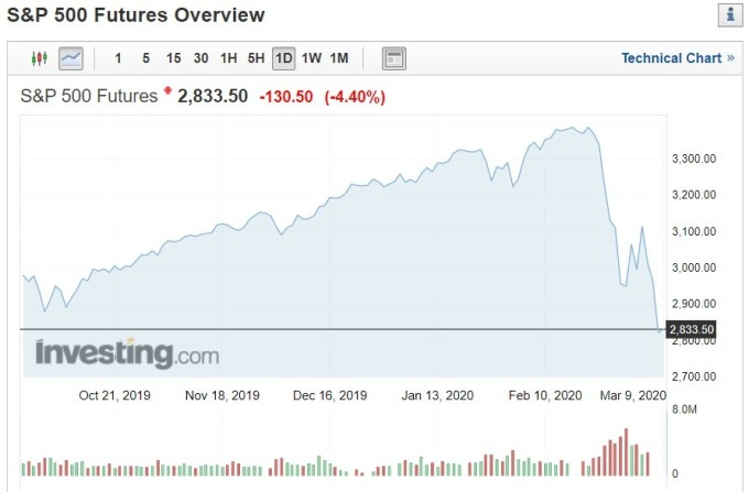 S&P 500 亞洲期貨盤日線走勢 (資料來源: investing.com)