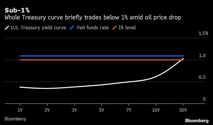 白:美債殖利率曲線 藍:Fed 基準利率 橘:1% 水平線 圖片:Bloomberg