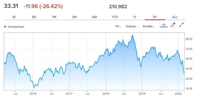 近年油價走勢。(來源: CNBC)