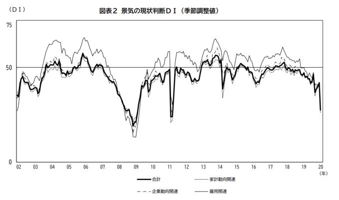 日本景氣現狀判斷指數 (DI) 走勢 (圖片來源:日本內閣府)