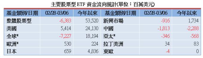 資料來源: 彭博資訊,截至 2020/03/06,統計彭博資訊可查詢之所有 ETF 資金流量,共 6221 檔股票型 ETF,彭博更新時間為 3/8 6am(紐約時間)。* 全球:國際 + 全球股票型 ETF,歐洲:歐元區 + 歐盟 + 歐洲不含英國 + 歐洲地區 ETF,亞太:亞太 + 亞太 (不含日本)ETF。