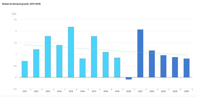 2011-2025 年全球原油需求成長走勢圖 (圖:IEA 官網)