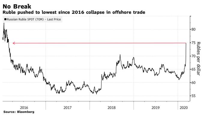 盧布兌美元匯率暴跌逾 8%,跌至 2016 年初以來最低水平。 (圖:Bloomberg)