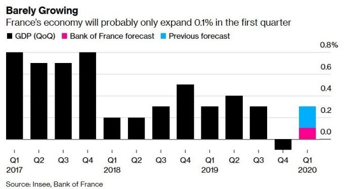 法國 GDP 增長率 (圖:Bloomberg)