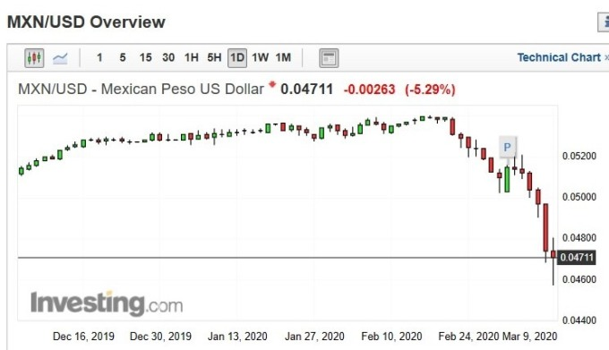 墨西哥披索兌美元匯價日 k 線圖