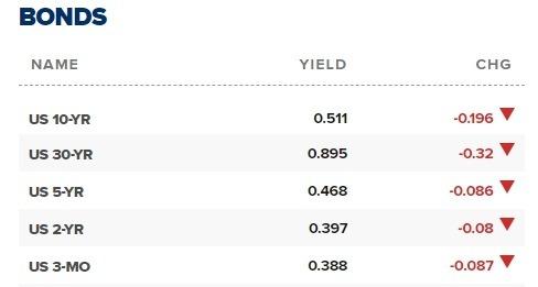 美債殖利率全數下跌破 1%。(圖片:翻攝 CNBC)