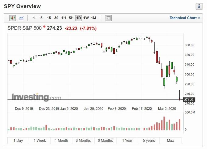 SPDR S&P 500 ETF 走勢 (圖片: Investing)