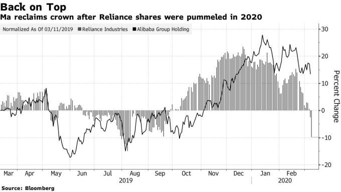 信實工業和阿里巴巴股價變動幅度。(來源: Bloomberg)