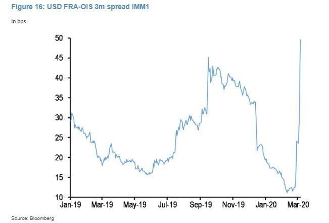 FRA-OIS 利差 (圖表取自 Zero Hedge)
