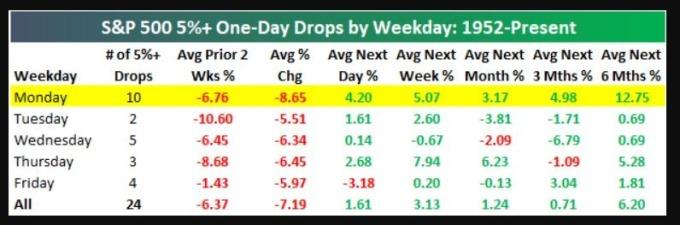 大跌後的美股走勢 (圖表取自 Market Watch)