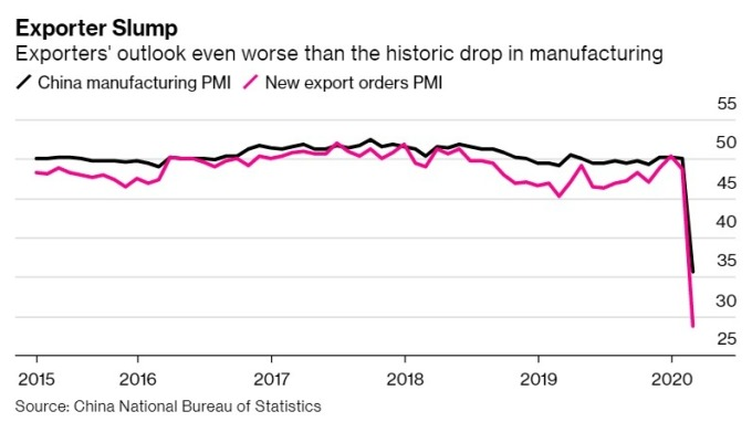 中國製造業 PMI(黑) 和新出口訂單 (紅)。(來源: Bloomebrg)