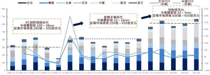 資料來源: SEMI, 日本半導體協會