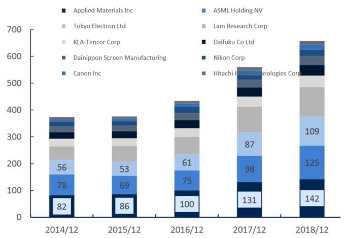 資料來源: Semi, 全球晶圓設備製造廠營收 (億美元)