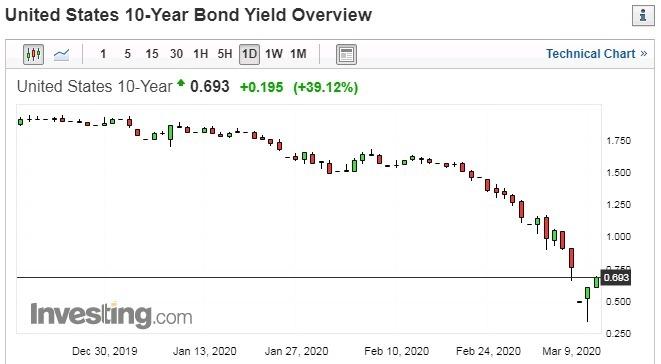 十年期美國公債殖利率日線走勢圖 圖片:investing.com