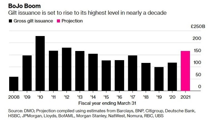 英國公債發行規模 (圖:Bloomberg)