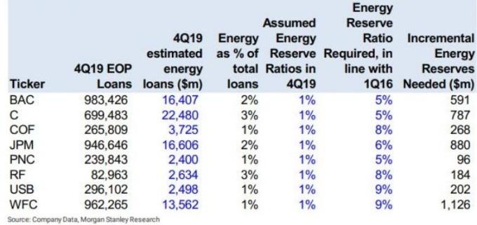針對能源曝險部位須增提之貸款損失準備金 (圖:Zero Hedge)