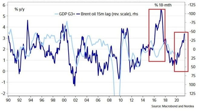 原油價格、G3+ GDP 增長率 (Zero Hedg)