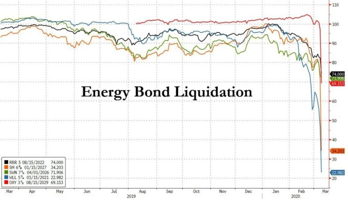 能源債券價格下降 (圖:Zero Hedge)