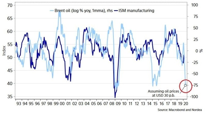 油價價格、ISM 製造業 PMI 指數 (圖:Zero Hedge)