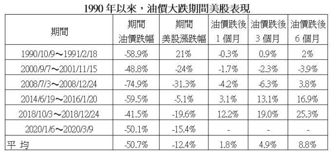資料來源:Bloomberg,第一金投信整理,2020/3/10