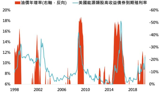 資料來源:Bloomberg,「鉅亨買基金」整理,採美銀美林美國能源高收益債券指數與布蘭特原油價格,資料日期: 2020/3/10。此資料僅為歷史數據模擬回測,不為未來投資獲利之保證,在不同指數走勢、比重與期間下,可能得到不同數據結果。