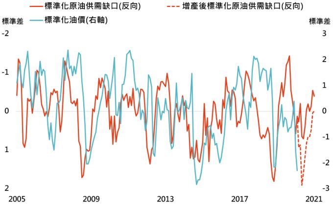 資料來源:Bloomberg,「鉅亨買基金」整理,採布蘭特原油價格,資料日期: 2020/3/10。此資料僅為歷史數據模擬回測,不為未來投資獲利之保證,在不同指數走勢、比重與期間下,可能得到不同數據結果。標準化公式為該數值減去過去 12 個月平均值後,再除以過去 12 個月標準差。