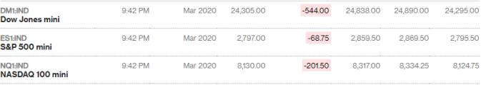 美股指數期貨電子盤
