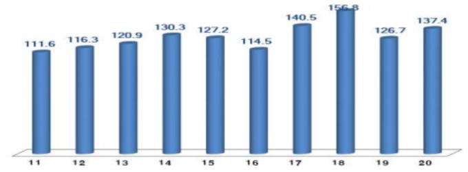 南韓歷年 2 月 ICT 出口額 (圖片來源:南韓科學技術情報通信部)