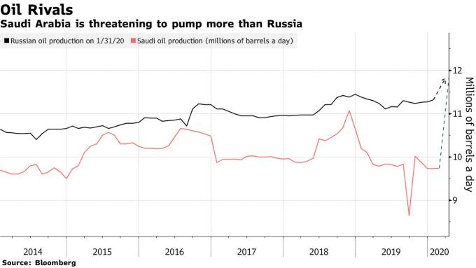 沙烏地阿拉伯 (紅) 和俄羅斯 (黑) 每日原油產量。(來源: Bloomberg)