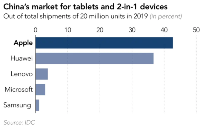 2019 年中國平板電腦市場市佔率由蘋果的 42.7% 領先 (圖:日經亞洲評論)
