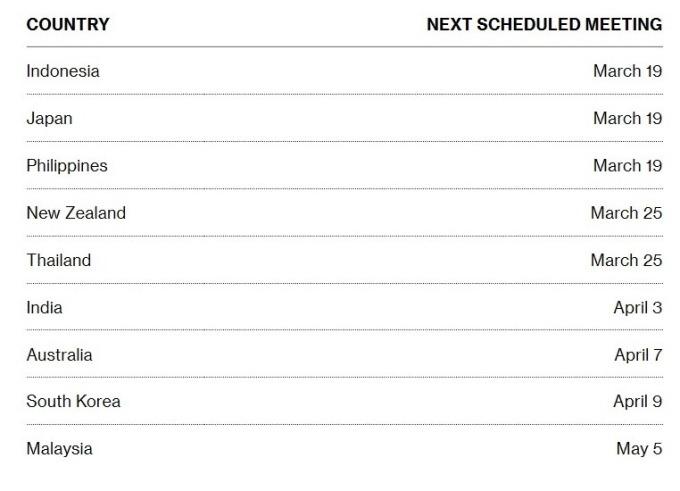亞太各國央行下次利率會議召開日期 (圖:Bloomberg)
