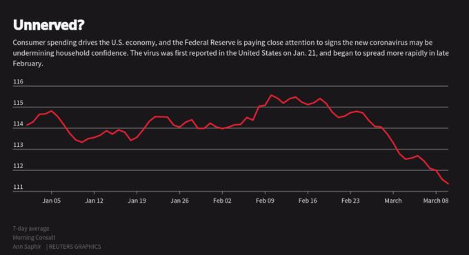 作為美國 GDP 增長核心,Fed 密切關注消費者支出動向,以及疫情是否侵蝕消費者信心 (圖:Reuter)
