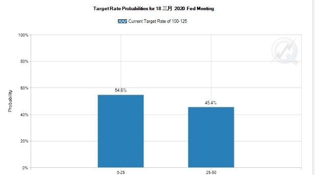 市場預期降息至 0 至 0.25% 的機率超過五成。(圖片:cmegroup)