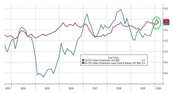 藍線:美國消費者物價指數 (CPI);紅線:美國核心消費者物價指數 (core CPI)(圖:Zerohedge)