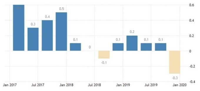 義大利 GDP 增長率 (圖:Trading Economics)