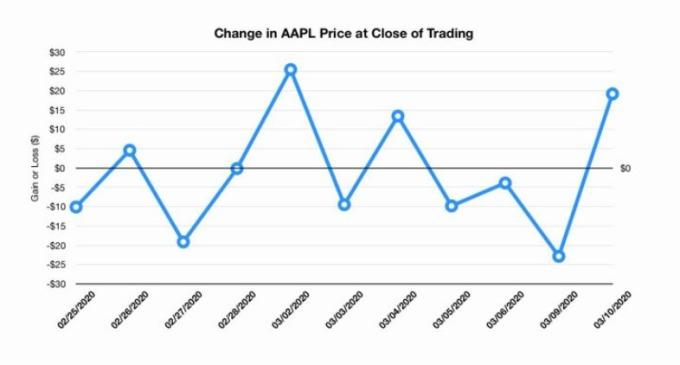 蘋果股價走勢 (圖片: AppleInsider)