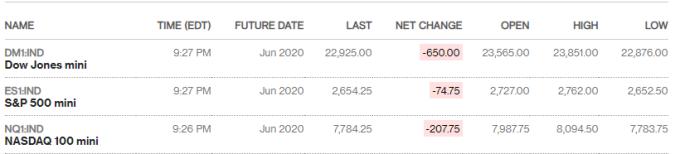 美股期貨走勢