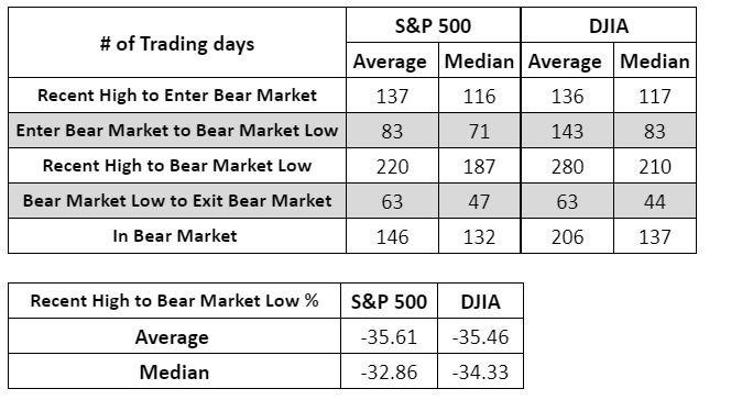 美股歷次熊市持續多久? 道瓊指數平均為 206 個交易日,標普 500 指數為 146 個交易日。(來源: MarketWatch)