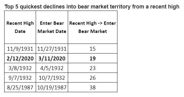 美股從近期高點到回跌 20% 所花的天數。(來源: MarketWatch)