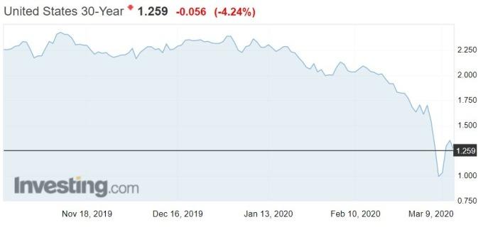 資料來源: investing.com, 美國 30 年期公債殖利率走勢