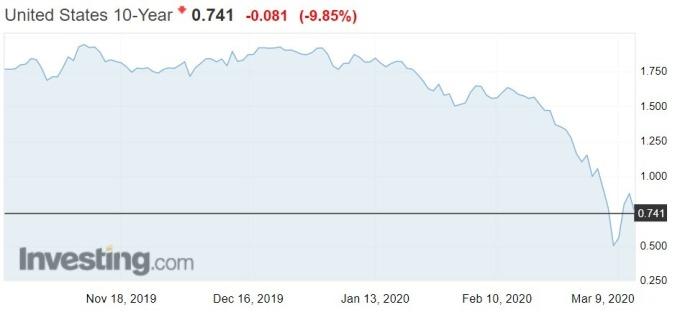 資料來源: investing.com, 美國 10 年期公債殖利率走勢